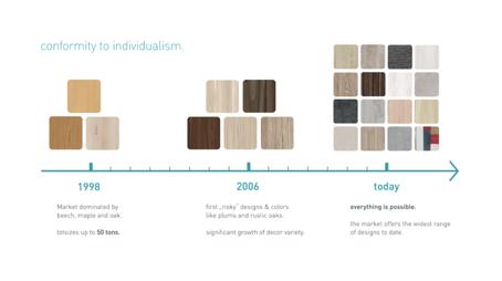 Ontwikkeling houten meubelindustrie